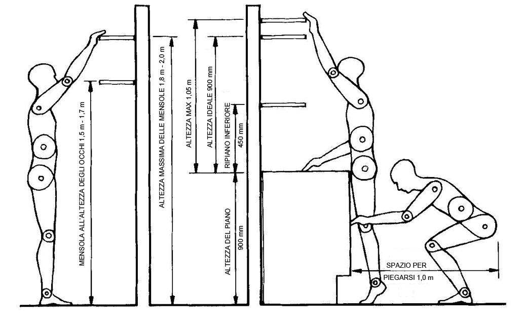 Come costruire una mensola altezze e misure da rispettare for Misure scrivania