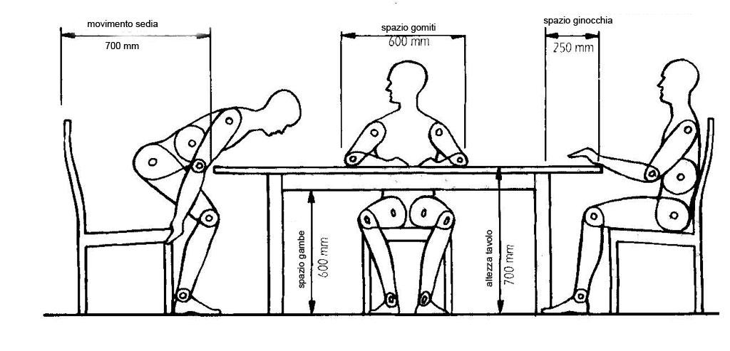 Come costruire un tavolo: le misure per non sbagliare...mai => guarda
