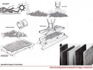Truciolare-ciclo-produzione