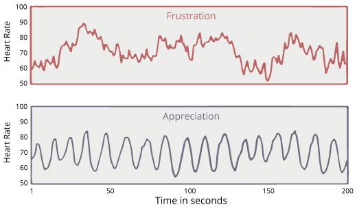 variabilità-della-frequenza-cardiaca